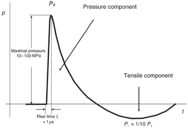 graph of a shockwave's relation between pressure and time